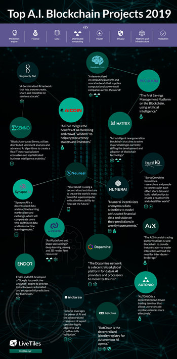 Infographic on top AI projects in the blockchain space