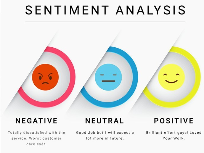 negative, neautral, and positive faces for sentiment analysis