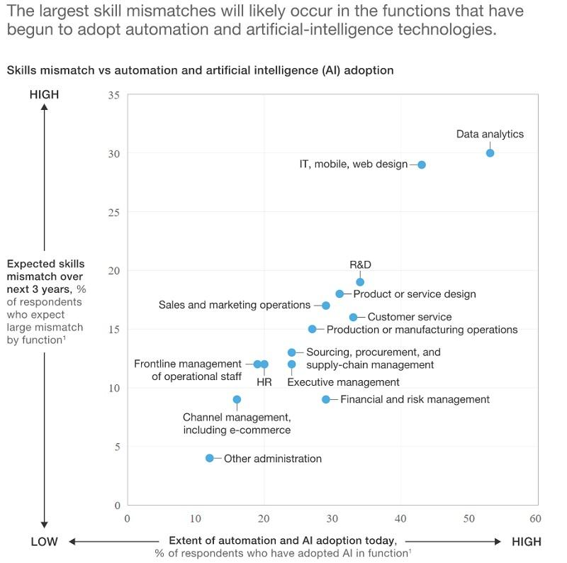 Charts showing the highest skill mismatch in digital adoption being connected to AI and automation technology