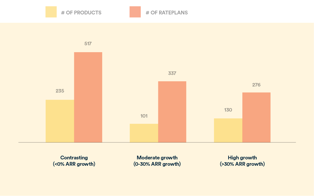 subscription businesses and growth based on products and pricing