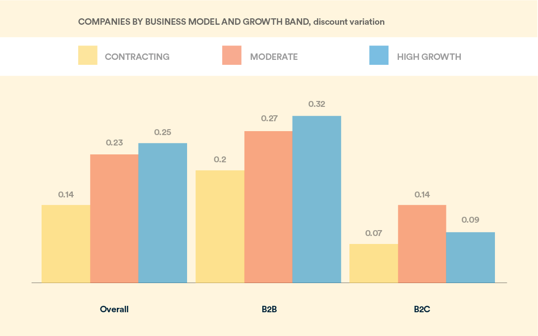 subscription businesses models and discount variation