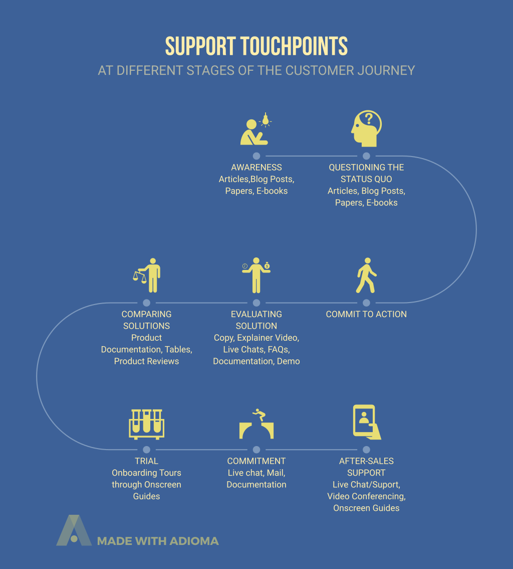support touch-points of customer journey