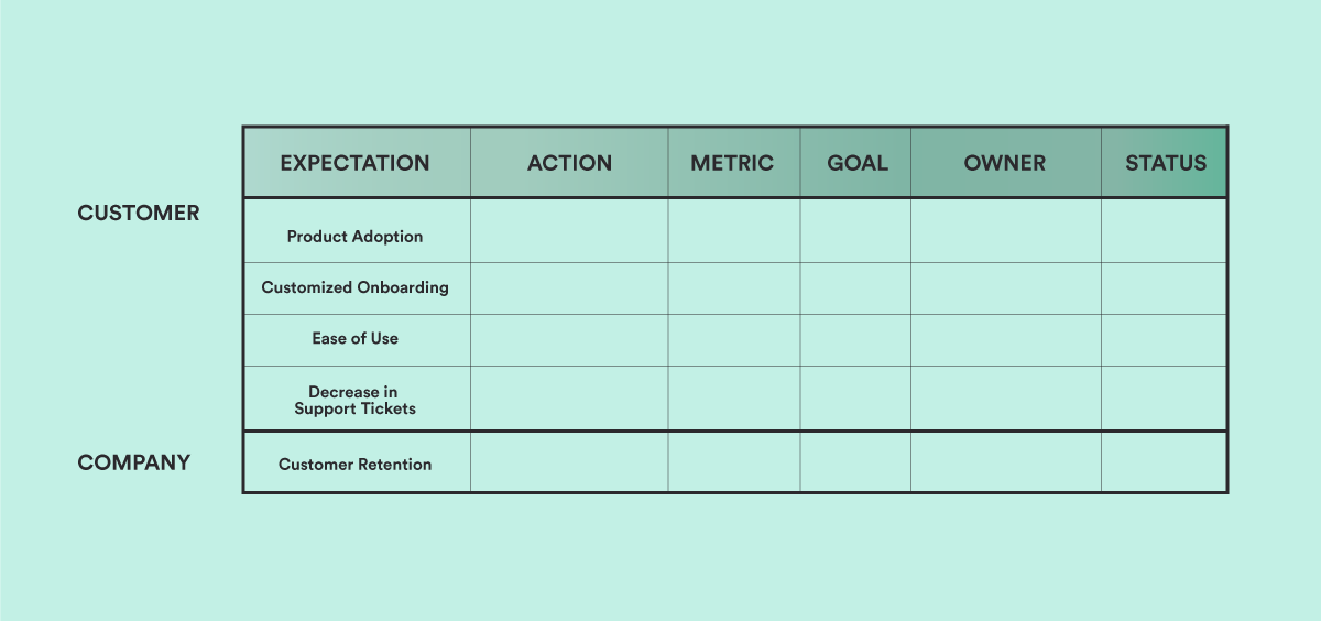 table showing how to create a customer success plan