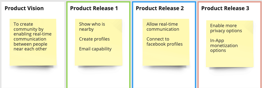 how to use a technology product canvas to align product development teams
