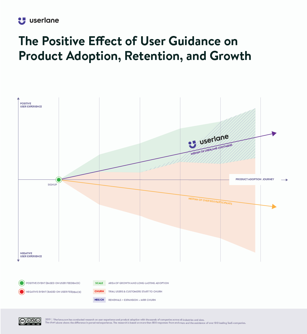 Chart: the positive effect of interactive user guidance on the product adoption journey
