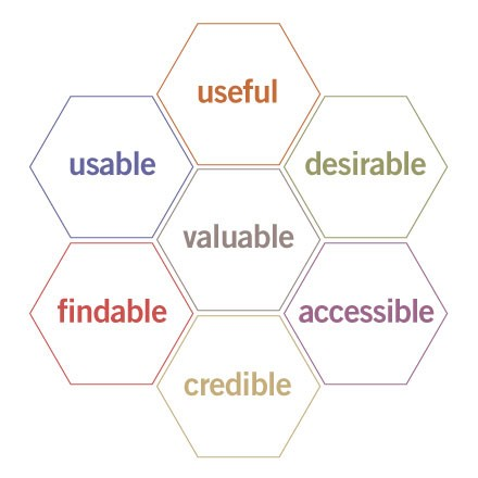 valuable elements of user experience