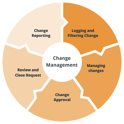 Change management and change reporting Vison helpdesk