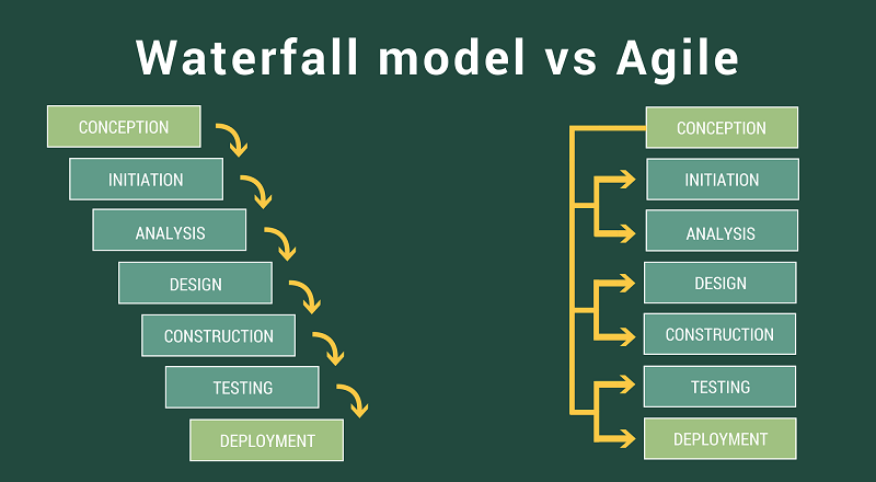 Waterfall model vs agile method for Software Development