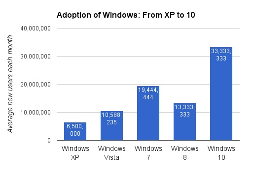 charts reporting on different versions of Microsof Windows and adoption rate
