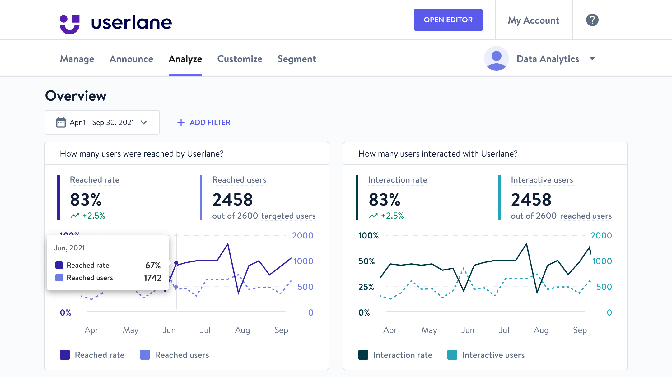 Get real time insights